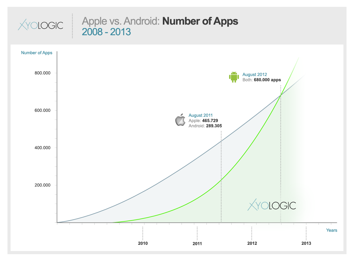 total-number-of-apps-android-vs-ios-o