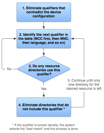 res-selection-flowchart